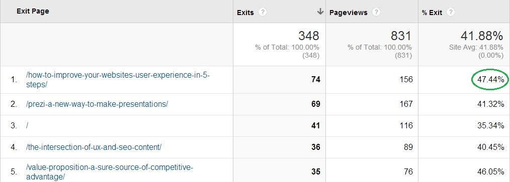 Google Analytics Exit Pages